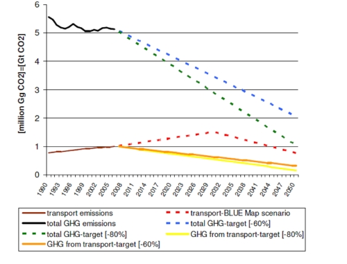 EU-27 Road Transport CO2 e Reductions Required