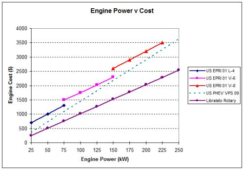 Libralato engine production costs compared to reciprocating engines