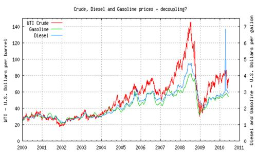 World Crude, Gasoline and Diesel Prices, 2000 � 2010