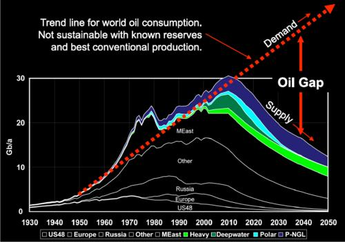 World Peak Oil Scenario