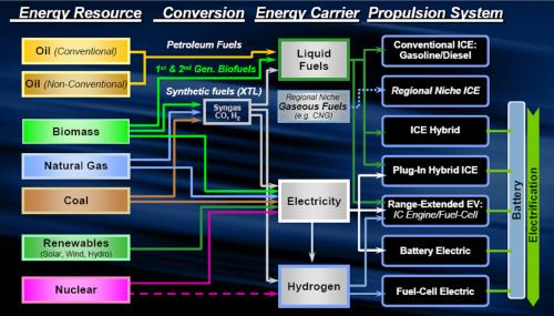 Diversified primary energy sources for road  transport
