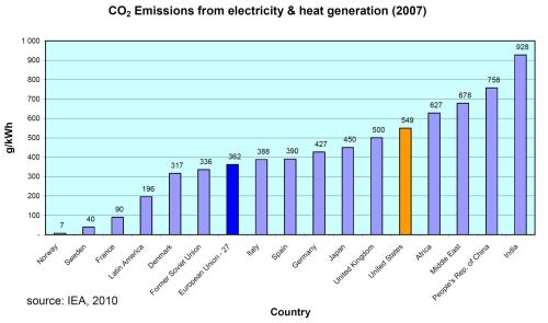 Carbon Intensity of Electricity Generation in Global Markets
