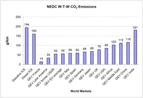 Normalised global vehicle W-T-W CO2 emissions comparison