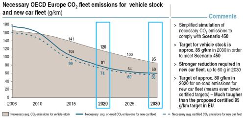 Necessary OECD Europe CO2 Fleet Emissions