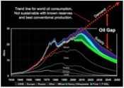 peak oil and global warming essay Why are climate scientists ignoring peak oil and coal development it seems that global warming scenarios are based around assumptions of mr noriakioba has shared a list of interesting studies relevant to this articlenasa study illustrates how global peak oil could impact.